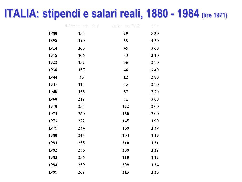 ITALIA: stipendi e salari reali, 1880 - 1984 (lire 1971)