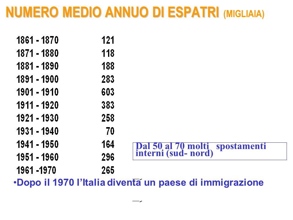 NUMERO MEDIO ANNUO DI ESPATRI (MIGLIAIA)