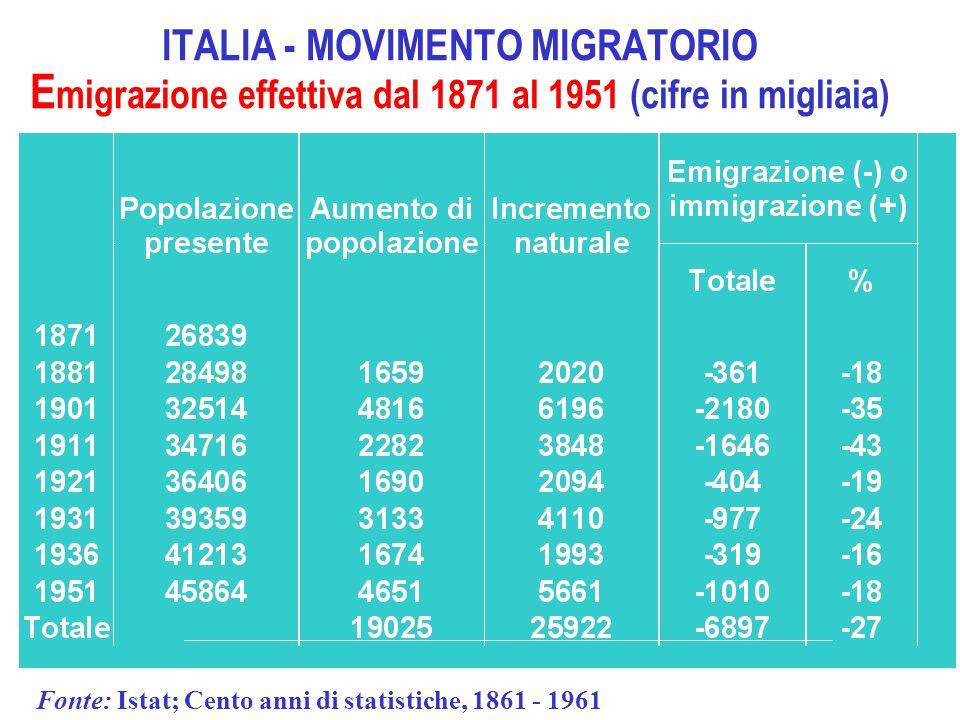 ITALIA - MOVIMENTO MIGRATORIO Emigrazione effettiva dal 1871 al 1951 (cifre in migliaia)