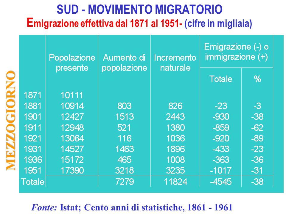 SUD - MOVIMENTO MIGRATORIO Emigrazione effettiva dal 1871 al 1951- (cifre in migliaia)