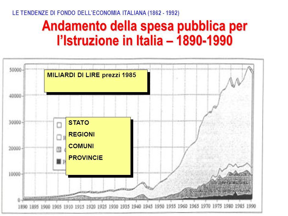 Andamento della spesa pubblica per l'Istruzione in Italia – 1890-1990