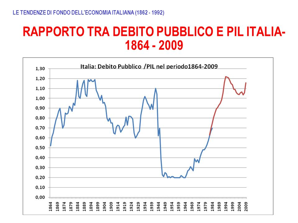 RAPPORTO TRA DEBITO PUBBLICO E PIL ITALIA- 1864 - 2009