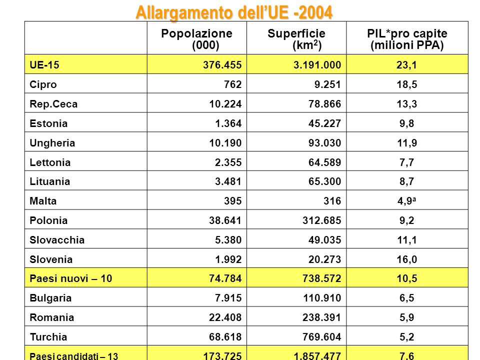 Allargamento dell'UE -2004