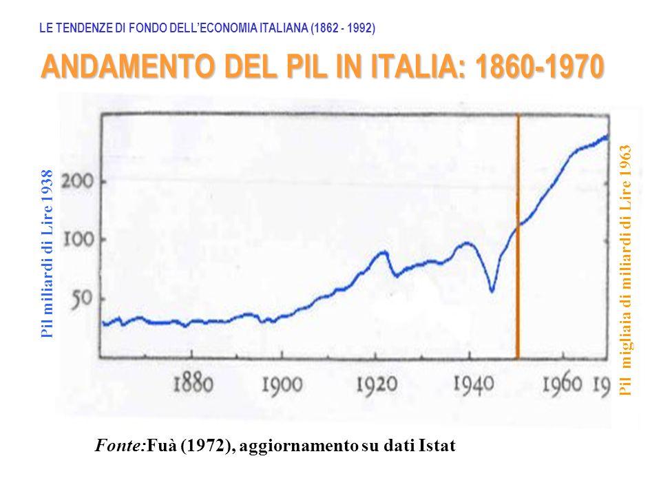 ANDAMENTO DEL PIL IN ITALIA: 1860-1970