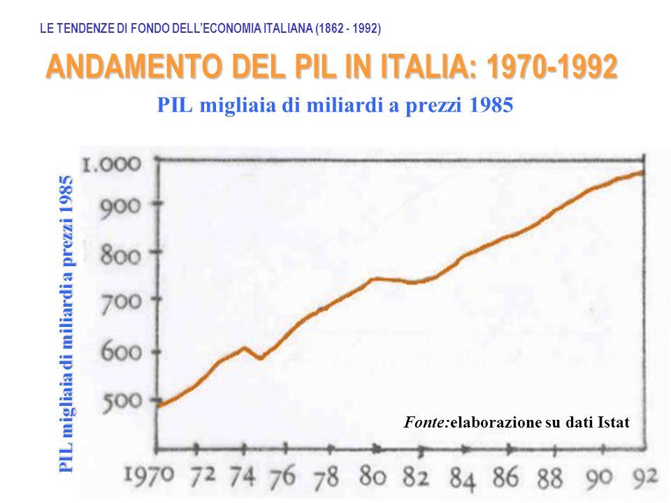 PIL migliaia di miliardi a prezzi 1985