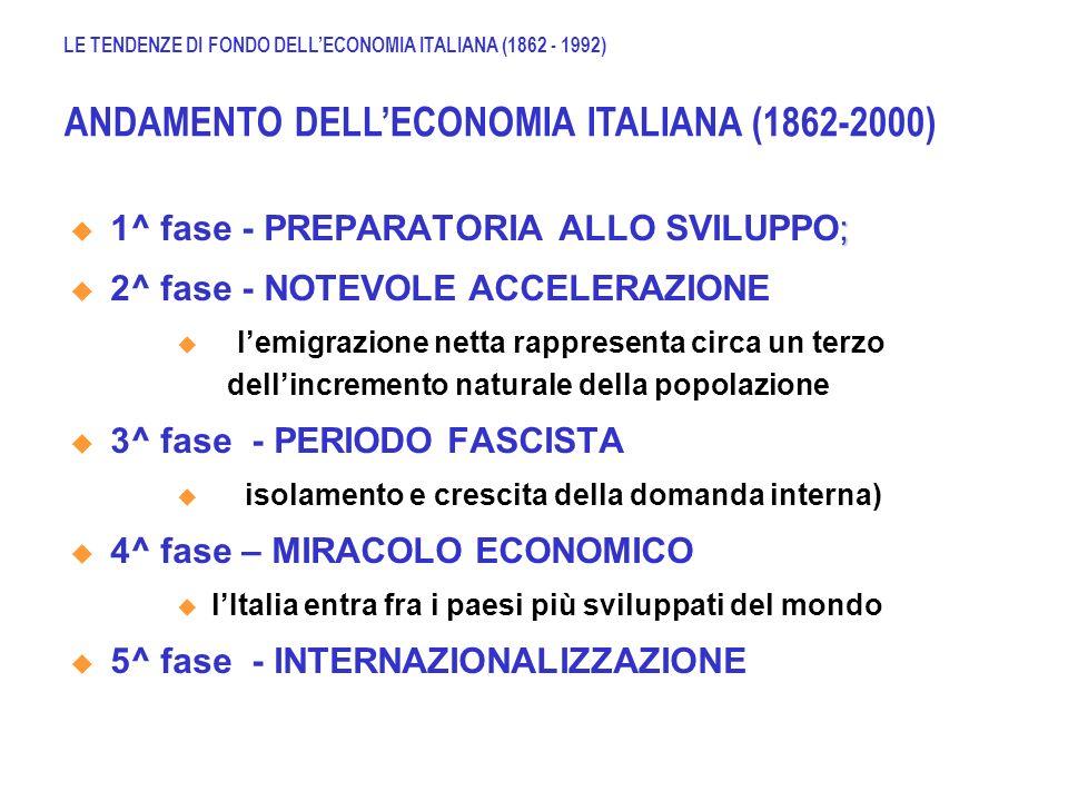 ANDAMENTO DELL'ECONOMIA ITALIANA (1862-2000)