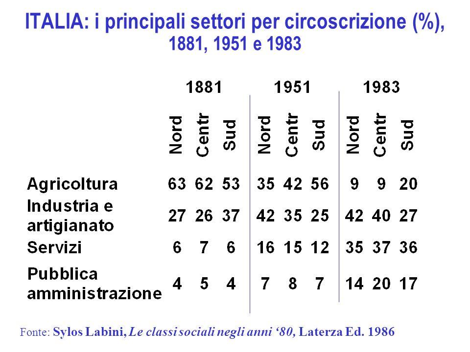 ITALIA: i principali settori per circoscrizione (%), 1881, 1951 e 1983