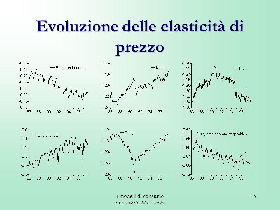 Evoluzione delle elasticità di prezzo