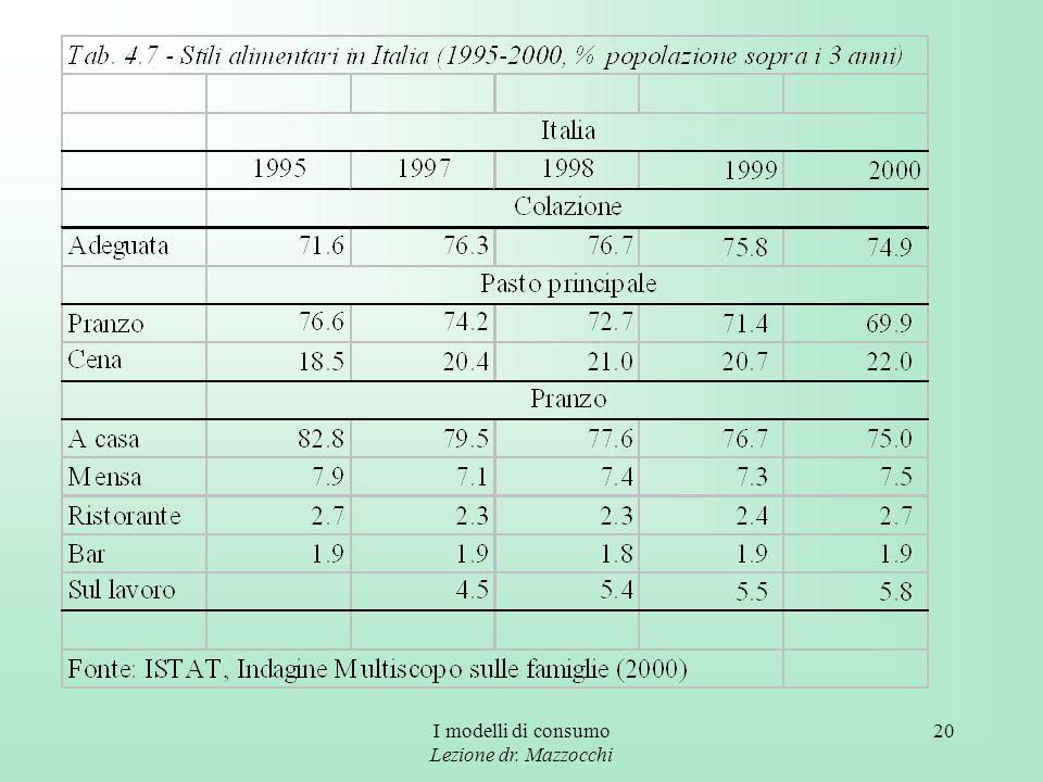 I modelli di consumo Lezione dr. Mazzocchi