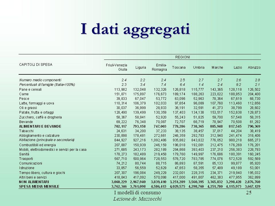 I dati aggregati I modelli di consumo Lezione dr. Mazzocchi