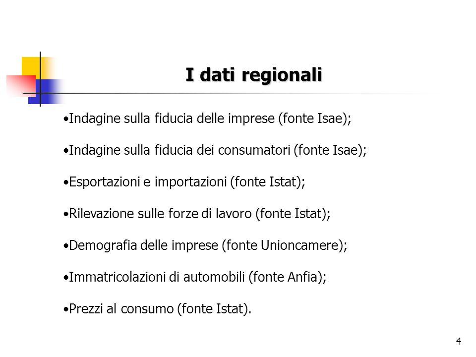 I dati regionali Indagine sulla fiducia delle imprese (fonte Isae);