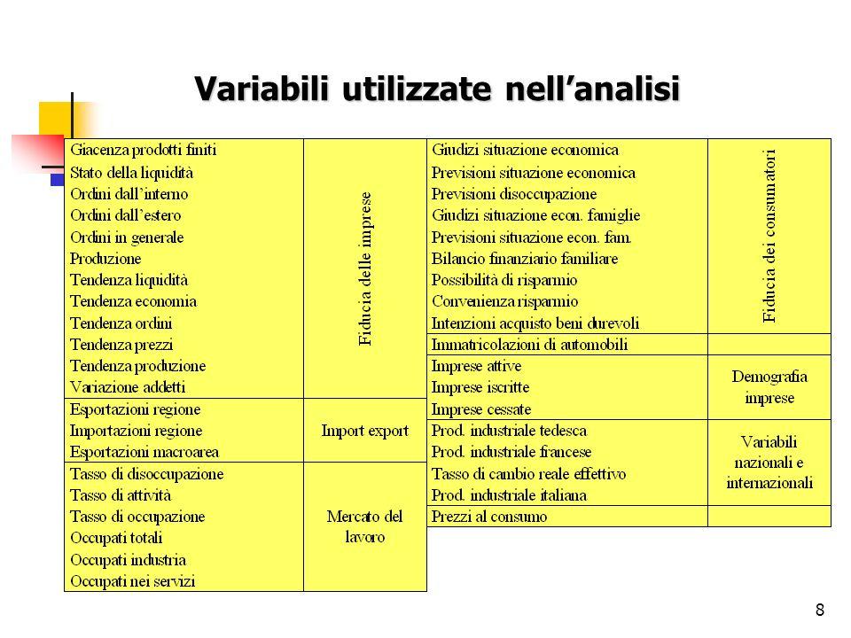 Variabili utilizzate nell'analisi