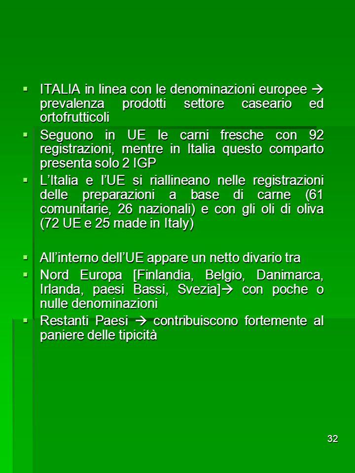 ITALIA in linea con le denominazioni europee  prevalenza prodotti settore caseario ed ortofrutticoli