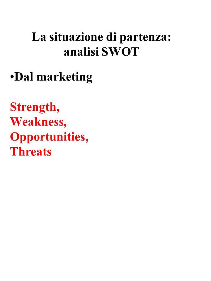 La situazione di partenza: analisi SWOT