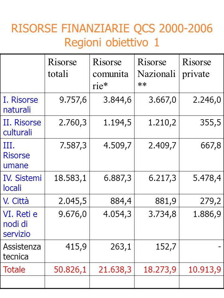 RISORSE FINANZIARIE QCS 2000-2006 Regioni obiettivo 1