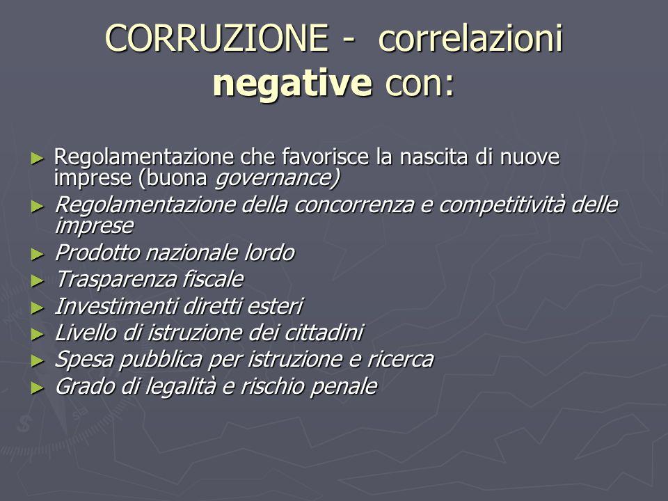 CORRUZIONE - correlazioni negative con: