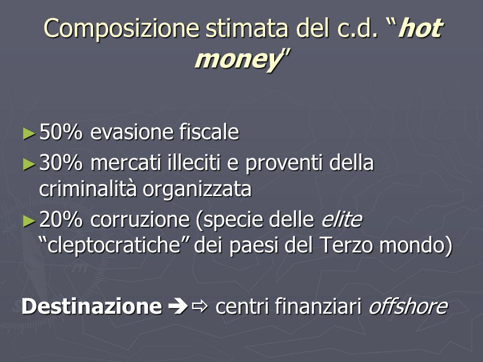 Composizione stimata del c.d. hot money