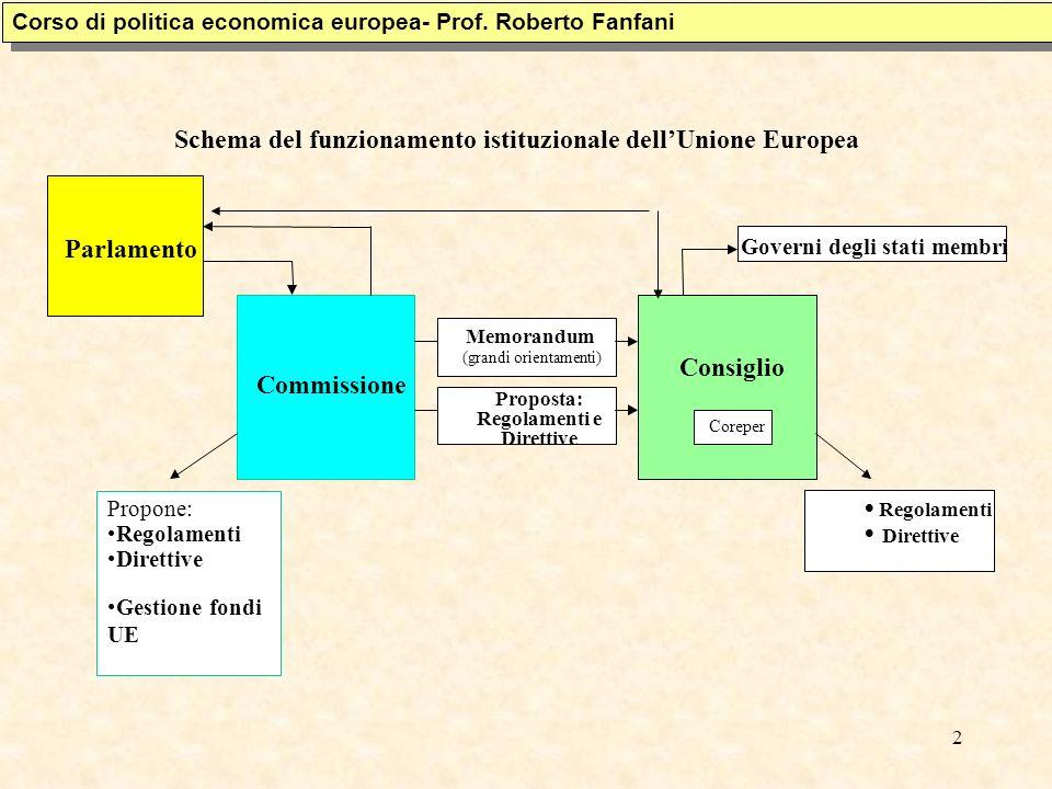 Schema del funzionamento istituzionale dell'Unione Europea