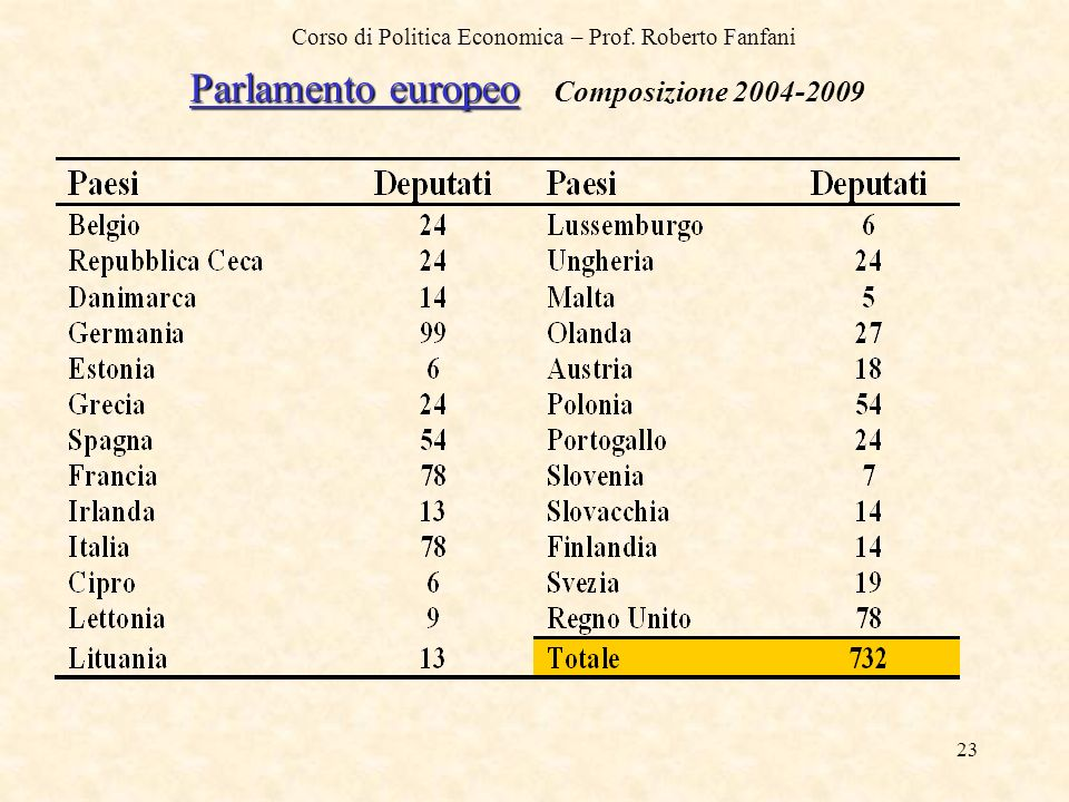 Parlamento europeo Composizione 2004-2009