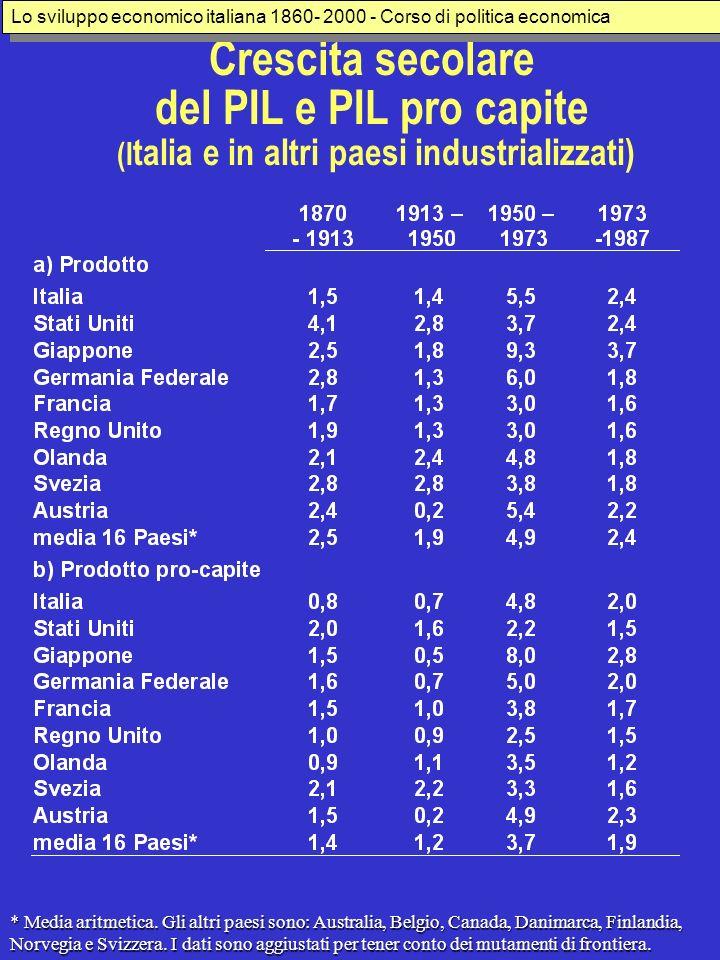 Lo sviluppo economico italiana 1860- 2000 - Corso di politica economica