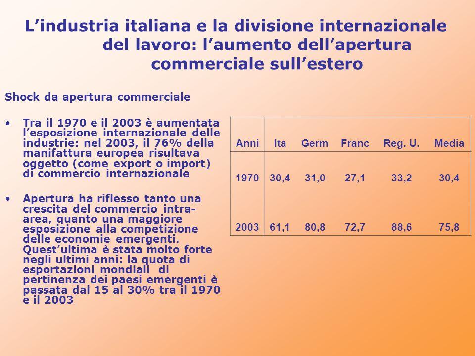 L'industria italiana e la divisione internazionale del lavoro: l'aumento dell'apertura commerciale sull'estero