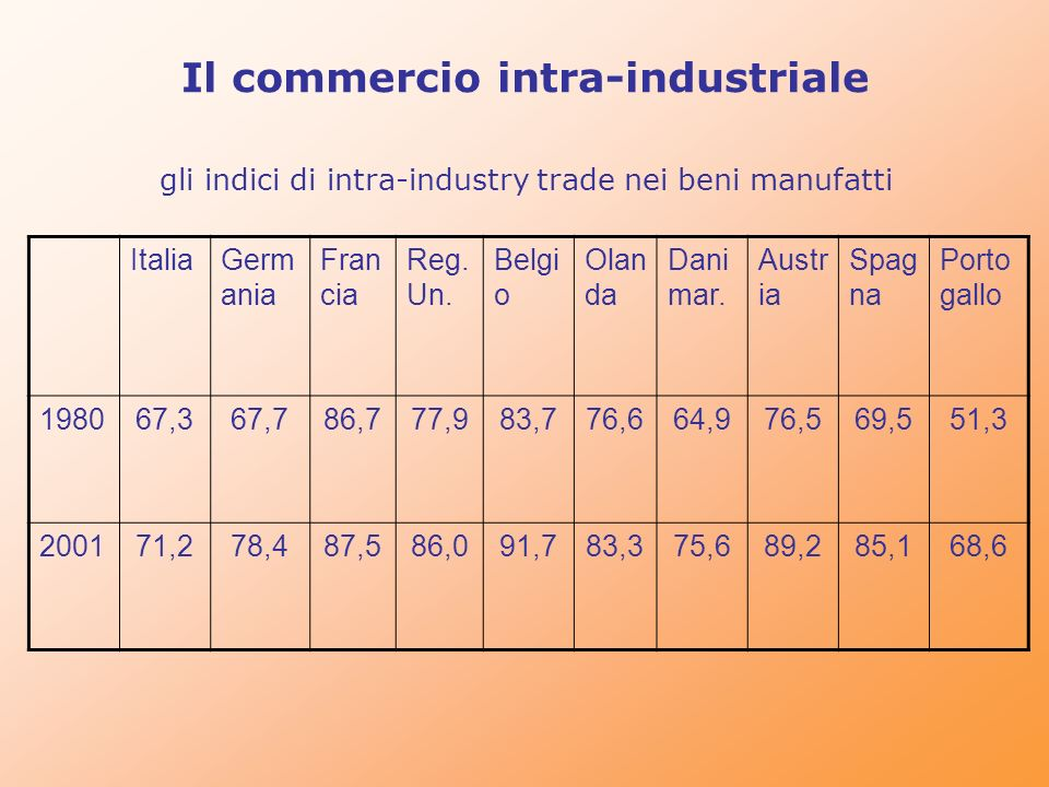 Il commercio intra-industriale gli indici di intra-industry trade nei beni manufatti