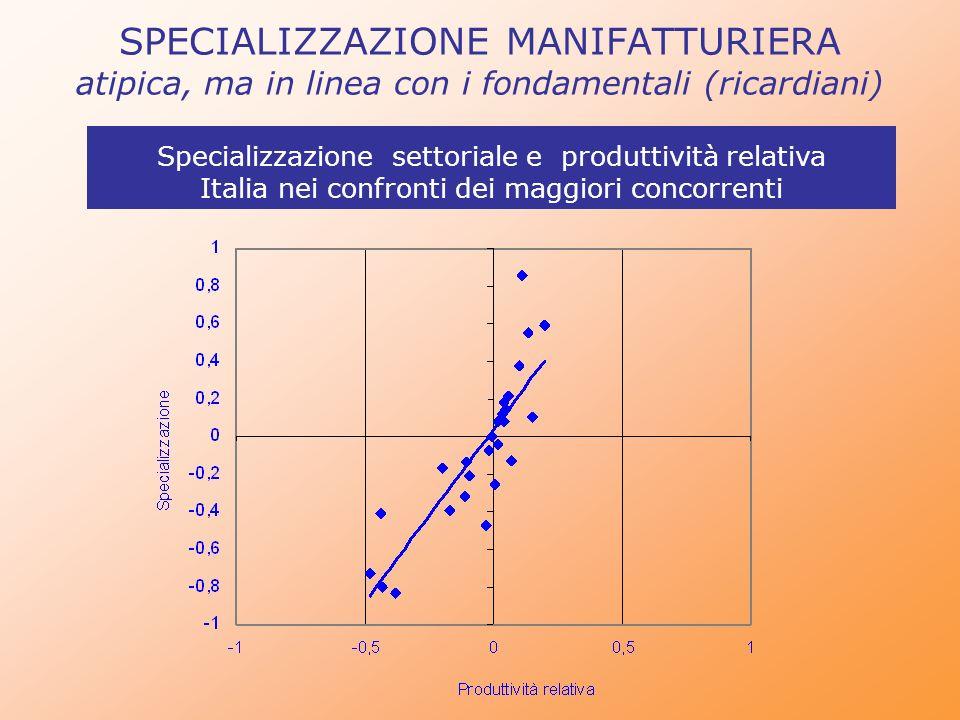 SPECIALIZZAZIONE MANIFATTURIERA atipica, ma in linea con i fondamentali (ricardiani)
