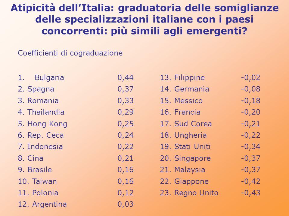 Atipicità dell'Italia: graduatoria delle somiglianze delle specializzazioni italiane con i paesi concorrenti: più simili agli emergenti