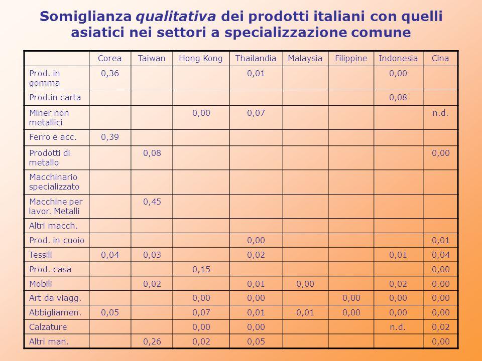 Somiglianza qualitativa dei prodotti italiani con quelli asiatici nei settori a specializzazione comune