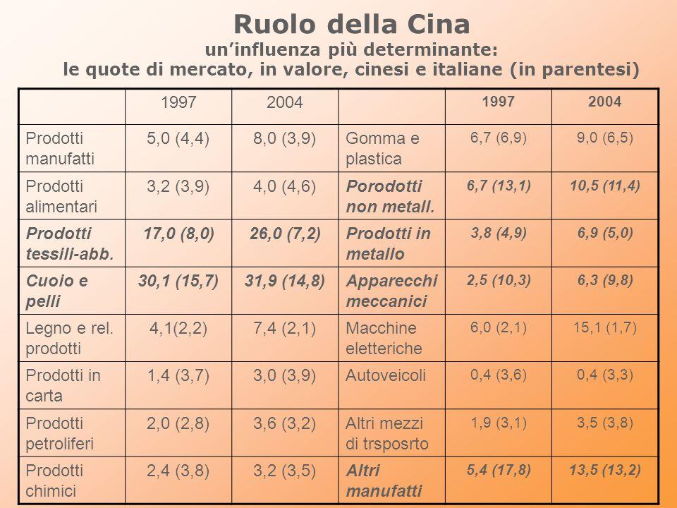 Ruolo della Cina un'influenza più determinante: le quote di mercato, in valore, cinesi e italiane (in parentesi)