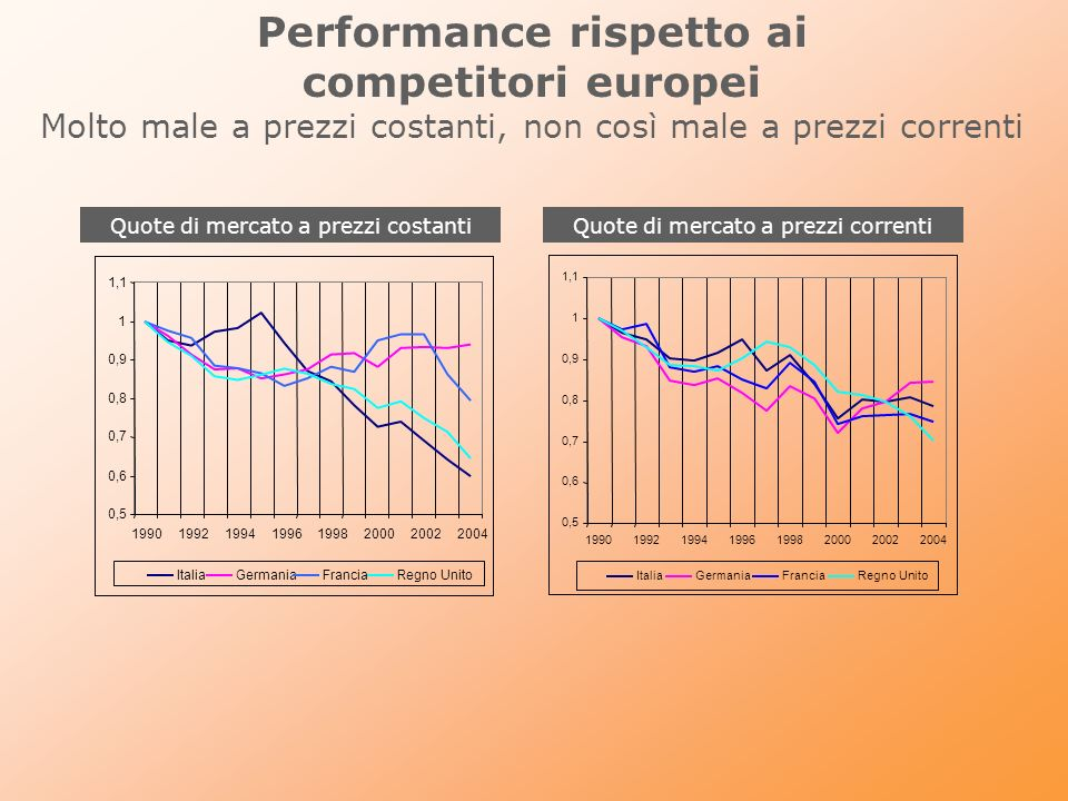 Performance rispetto ai