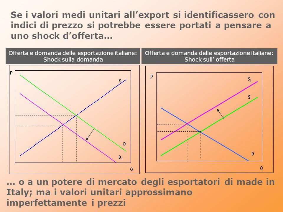 Se i valori medi unitari all'export si identificassero con indici di prezzo si potrebbe essere portati a pensare a uno shock d'offerta…