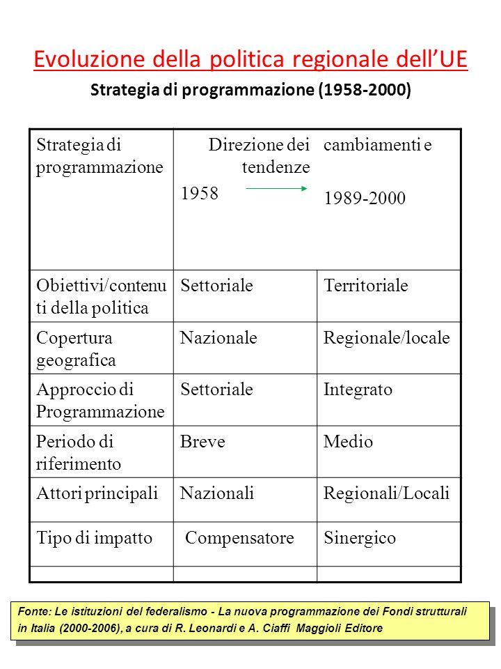 Strategia di programmazione (1958-2000)