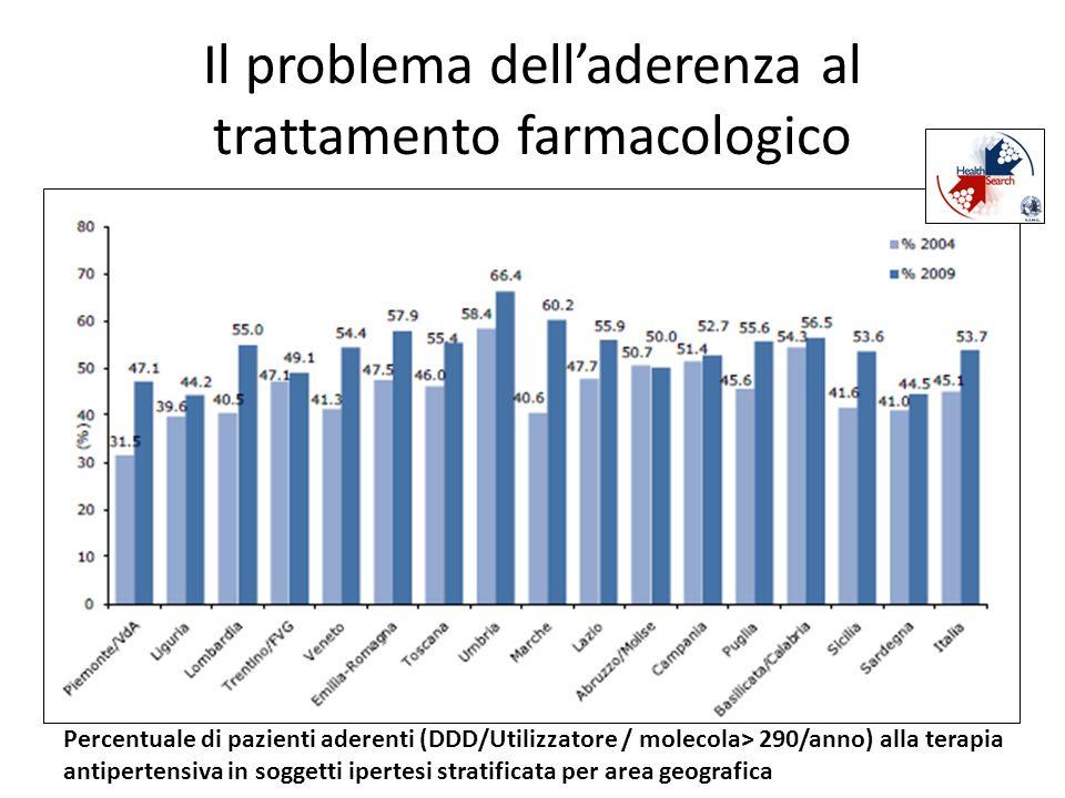 Il problema dell'aderenza al trattamento farmacologico