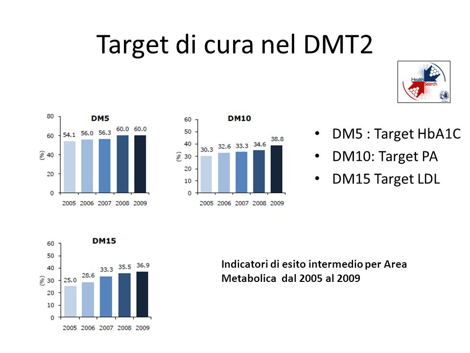 Target di cura nel DMT2 DM5 : Target HbA1C DM10: Target PA
