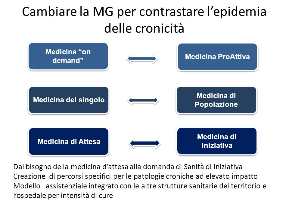 Cambiare la MG per contrastare l'epidemia delle cronicità