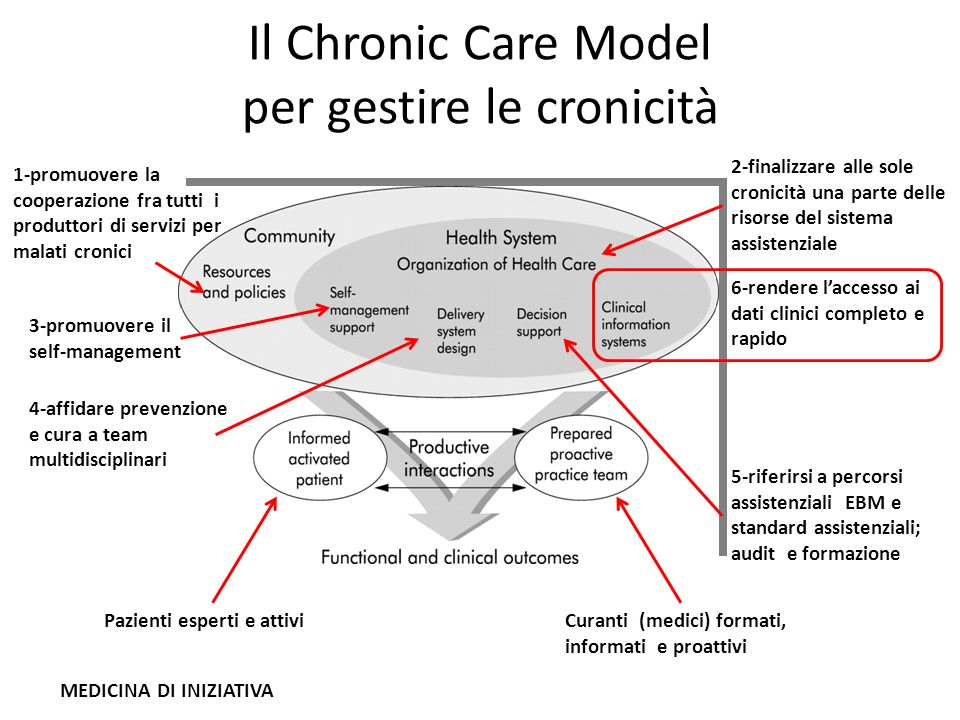 Il Chronic Care Model per gestire le cronicità