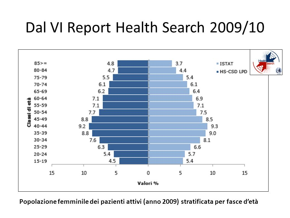 Dal VI Report Health Search 2009/10