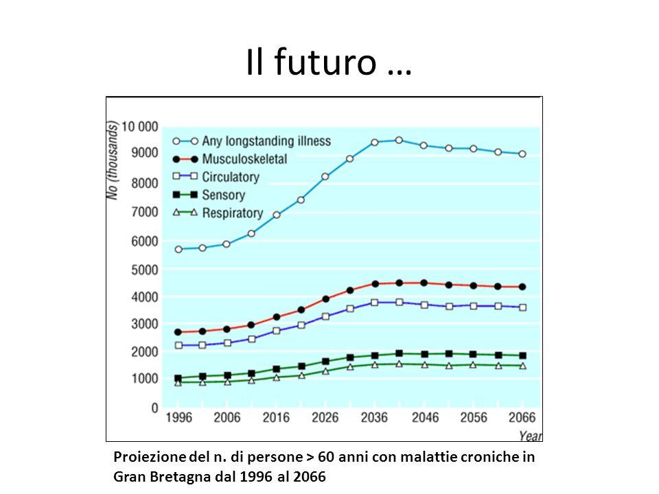 Il futuro … Proiezione del n. di persone > 60 anni con malattie croniche in Gran Bretagna dal 1996 al 2066.