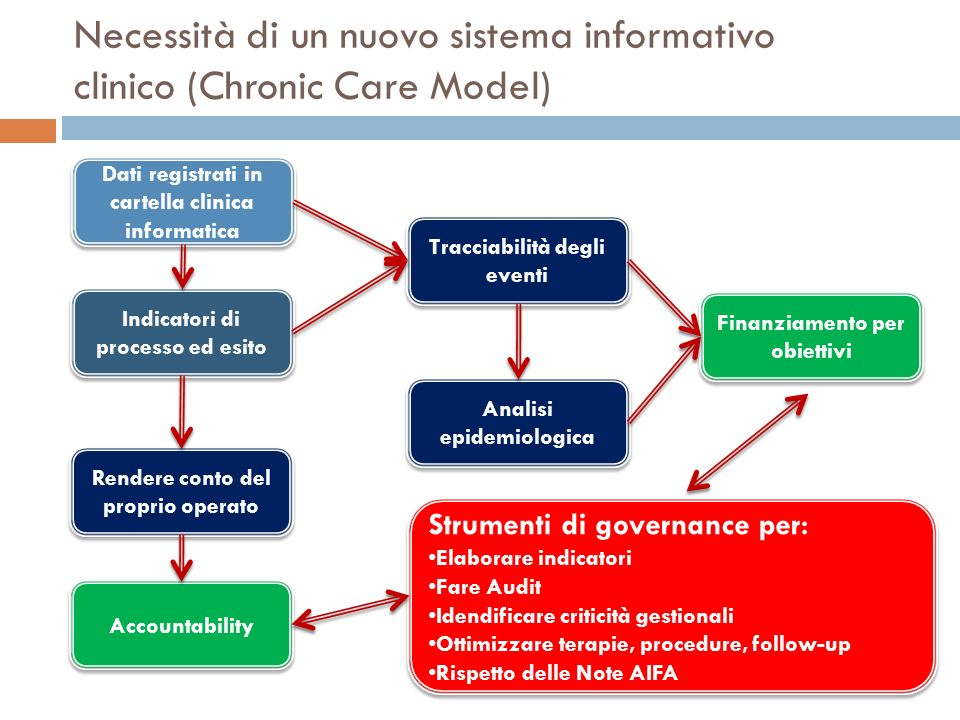 Necessità di un nuovo sistema informativo clinico (Chronic Care Model)