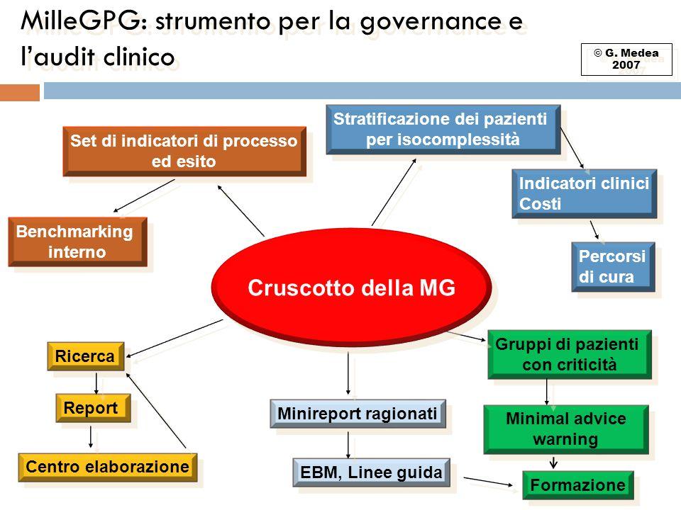MilleGPG: strumento per la governance e l'audit clinico
