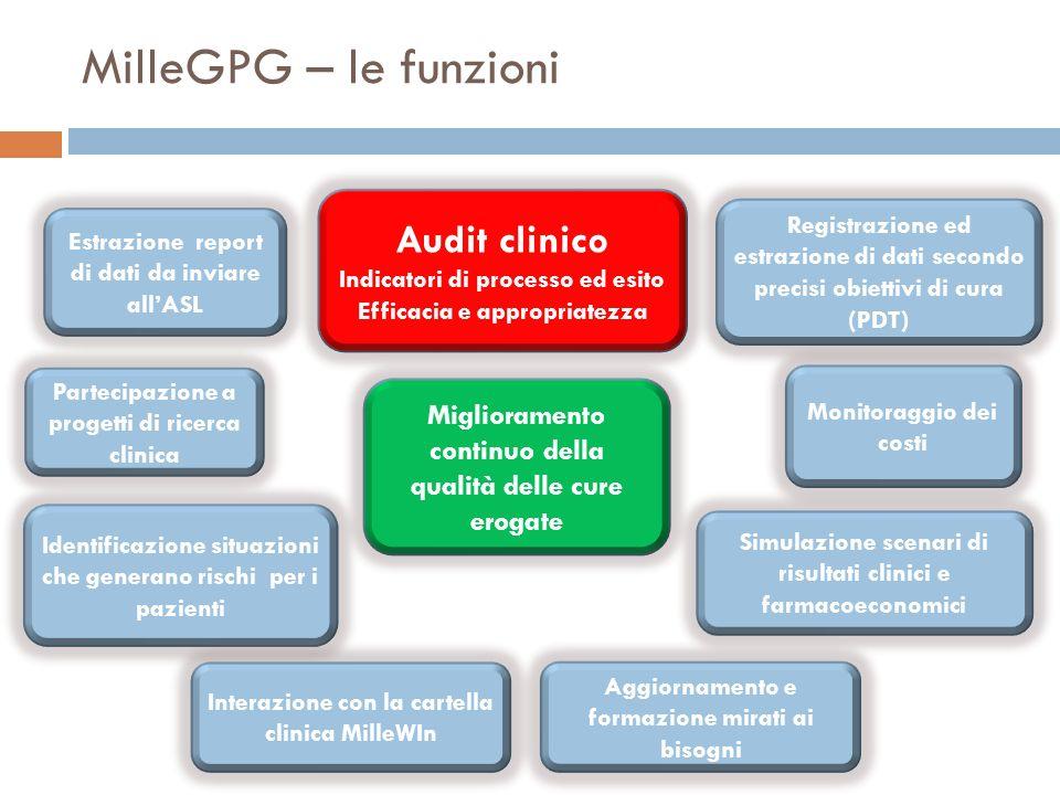 MilleGPG – le funzioni Audit clinico
