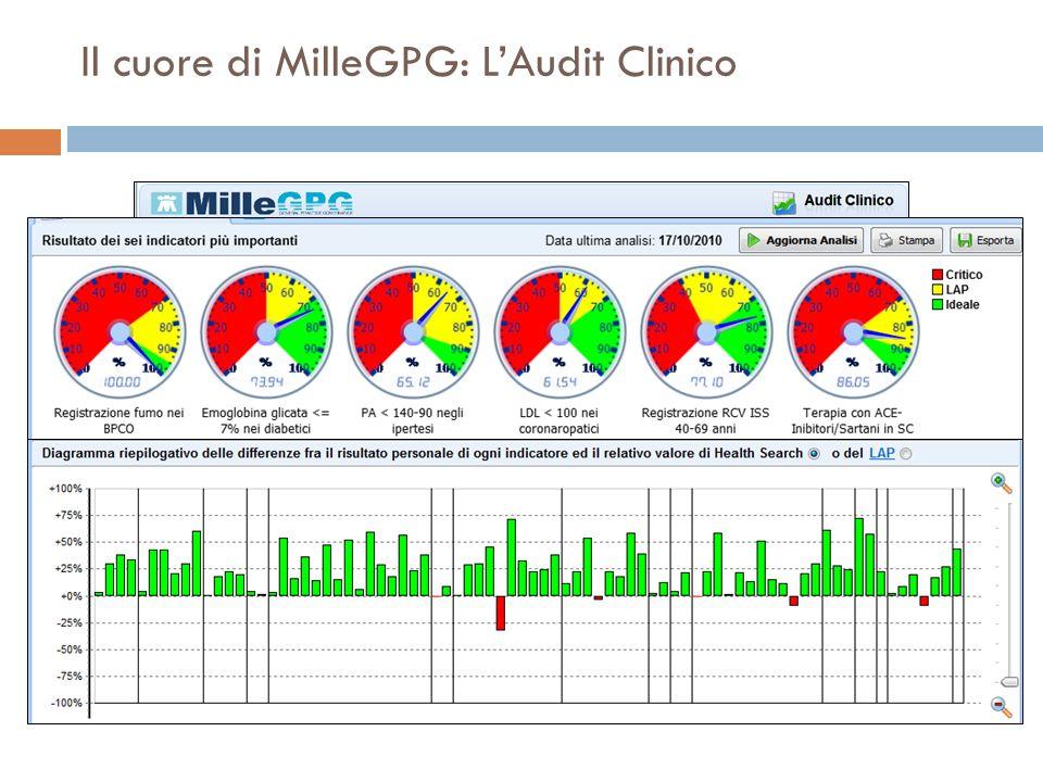 Il cuore di MilleGPG: L'Audit Clinico