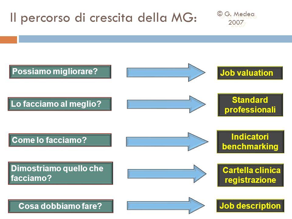 Il percorso di crescita della MG: