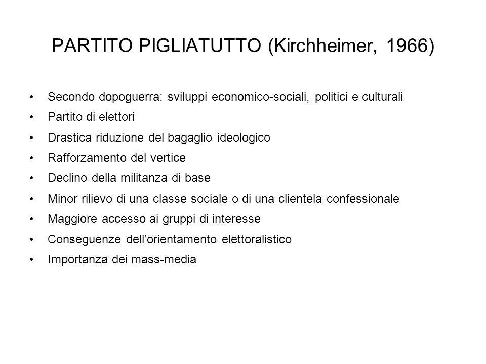 PARTITO PIGLIATUTTO (Kirchheimer, 1966)