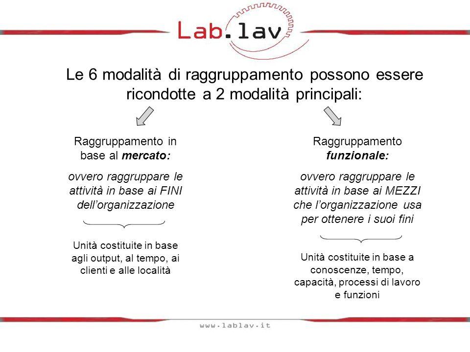 Le 6 modalità di raggruppamento possono essere ricondotte a 2 modalità principali: