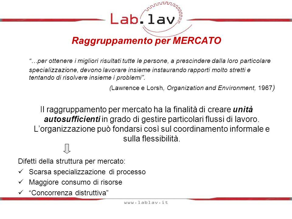 Raggruppamento per MERCATO