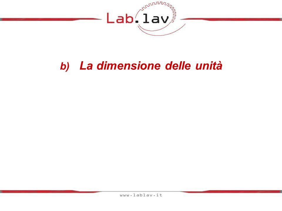 b) La dimensione delle unità