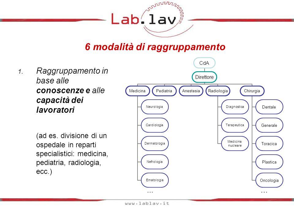 6 modalità di raggruppamento