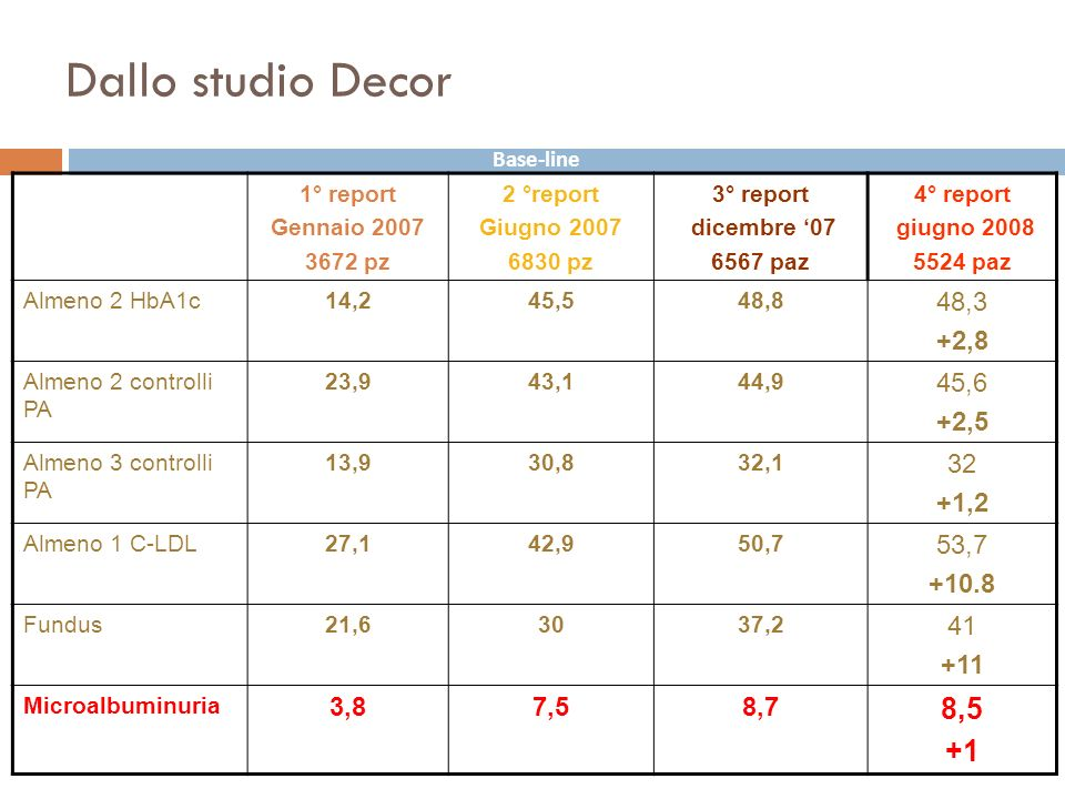 Dallo studio Decor 8,5 +1 48,3 +2,8 45,6 +2,5 32 +1,2 53,7 +10.8 41